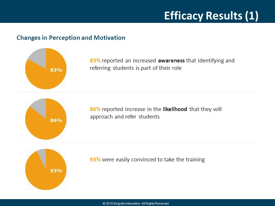 Efficacy Results (1) Changes in Perception and Motivation 86% reported increase in the likelihood that they will approach and refer students 83% repor