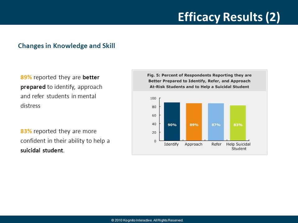 Efficacy Results (2) Changes in Knowledge and Skill 89% reported they are better prepared to identify, approach and refer students in mental distress 83% reported they are more confident in their ability to help a suicidal student.