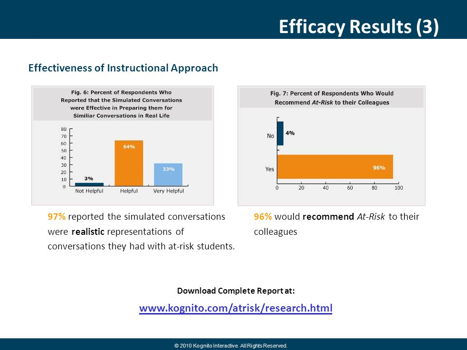 Efficacy Results (3) Effectiveness of Instructional Approach 97% reported the simulated conversations were realistic representations of conversations they had with at-risk students.