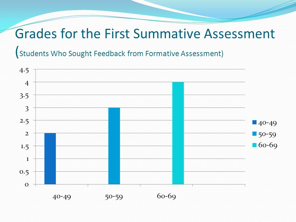 Grades for the First Summative Assessment ( Students Who Sought Feedback from Formative Assessment)