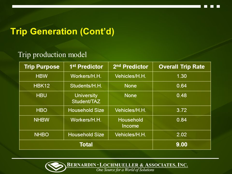 Trip Generation Six internal trip purposes: - HBW, HBK12, HBU, HBO, NHBW & NHBO Trip production - Cross-classification technique - Data: The 2000 Knoxville Household Travel Behavior Study, The 1999 Indiana University Travel Demand Survey - Analysis of Variance (ANOVA) and non-parametric correlations techniques to identify the predictor variables for various trip purposes - Stratification curve: distribution of households in a zone over various levels of the predictor variables