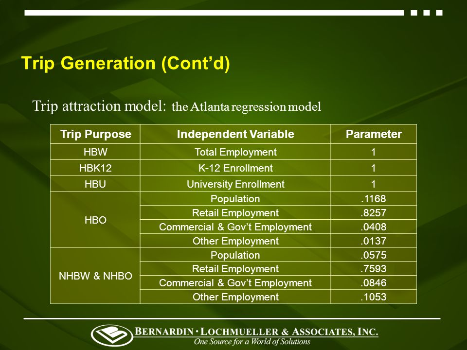 Trip Generation (Contd) Trip production model Trip Purpose1 st Predictor2 nd PredictorOverall Trip Rate HBWWorkers/H.H.Vehicles/H.H.1.30 HBK12Students/H.H.None0.64 HBUUniversity Student/TAZ None0.48 HBOHousehold SizeVehicles/H.H.3.72 NHBWWorkers/H.H.Household Income 0.84 NHBOHousehold SizeVehicles/H.H.2.02 Total9.00