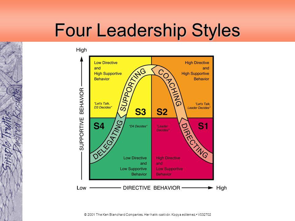 © 2001 The Ken Blanchard Companies. Her hakkı saklıdır. Kopya edilemez. V032702 Four Leadership Styles