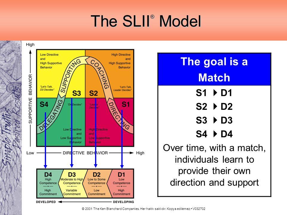 © 2001 The Ken Blanchard Companies. Her hakkı saklıdır. Kopya edilemez. V032702 The SLII ® Model The SLII ® Model The goal is a Match S1 D1 S2 D2 S3 D