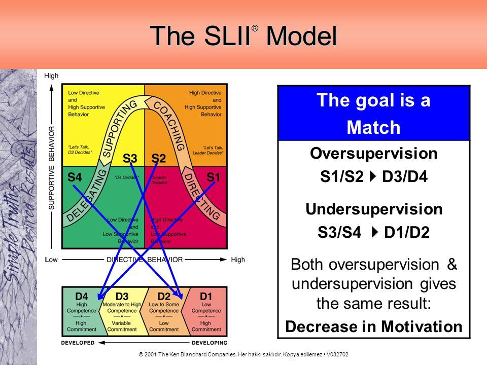 © 2001 The Ken Blanchard Companies. Her hakkı saklıdır. Kopya edilemez. V032702 The SLII ® Model The goal is a Match Oversupervision S1/S2 D3/D4 Under