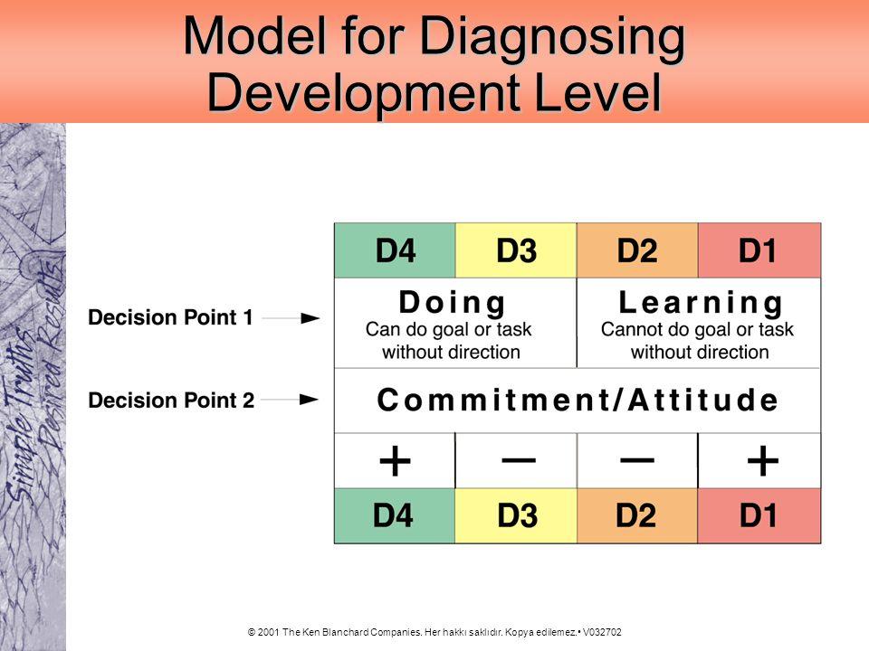 © 2001 The Ken Blanchard Companies. Her hakkı saklıdır. Kopya edilemez. V032702 Model for Diagnosing Development Level