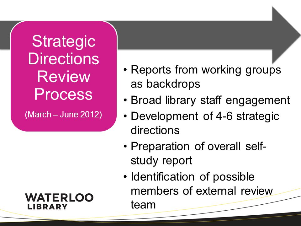 Strategic Directions Review Process (March – June 2012) Reports from working groups as backdrops Broad library staff engagement Development of 4-6 str
