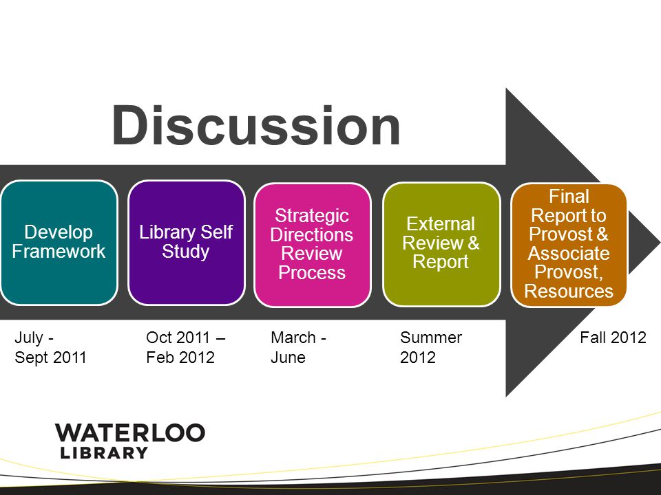 Develop Framework Library Self Study Strategic Directions Review Process External Review & Report Final Report to Provost & Associate Provost, Resources Discussion July - Sept 2011 Oct 2011 – Feb 2012 March - June Summer 2012 Fall 2012
