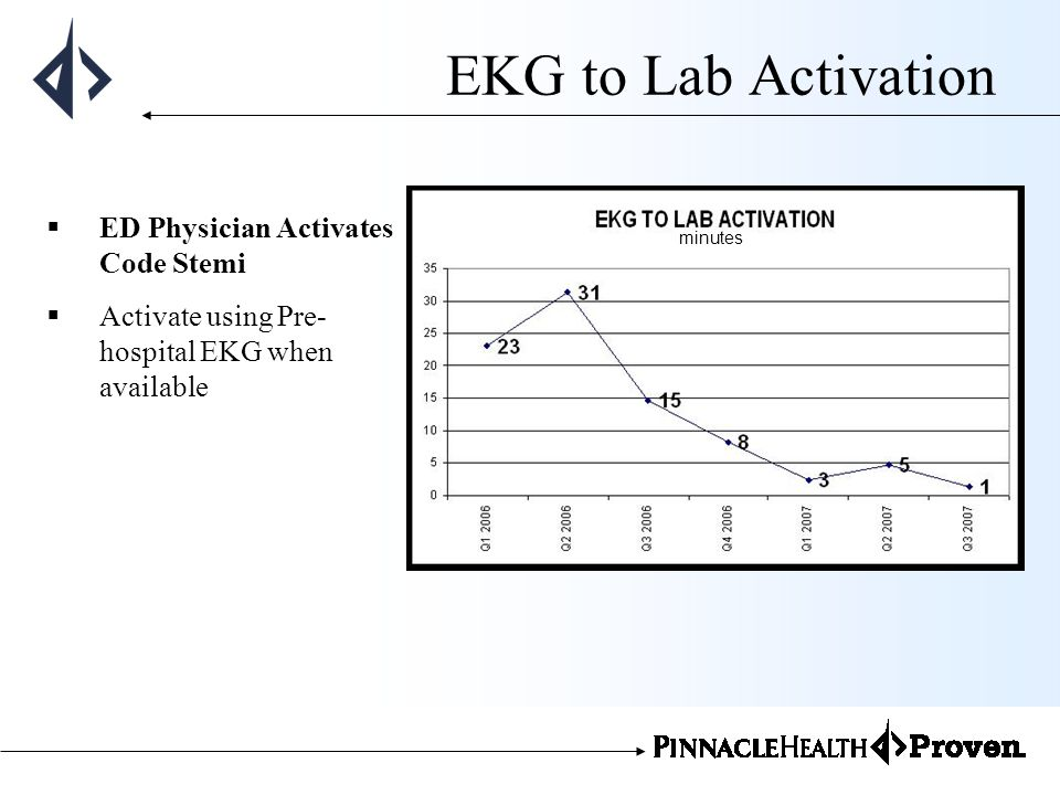 EKG to Lab Activation ED Physician Activates Code Stemi Activate using Pre- hospital EKG when available minutes