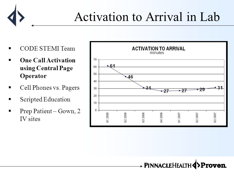 Activation to Arrival in Lab CODE STEMI Team One Call Activation using Central Page Operator Cell Phones vs. Pagers Scripted Education Prep Patient –