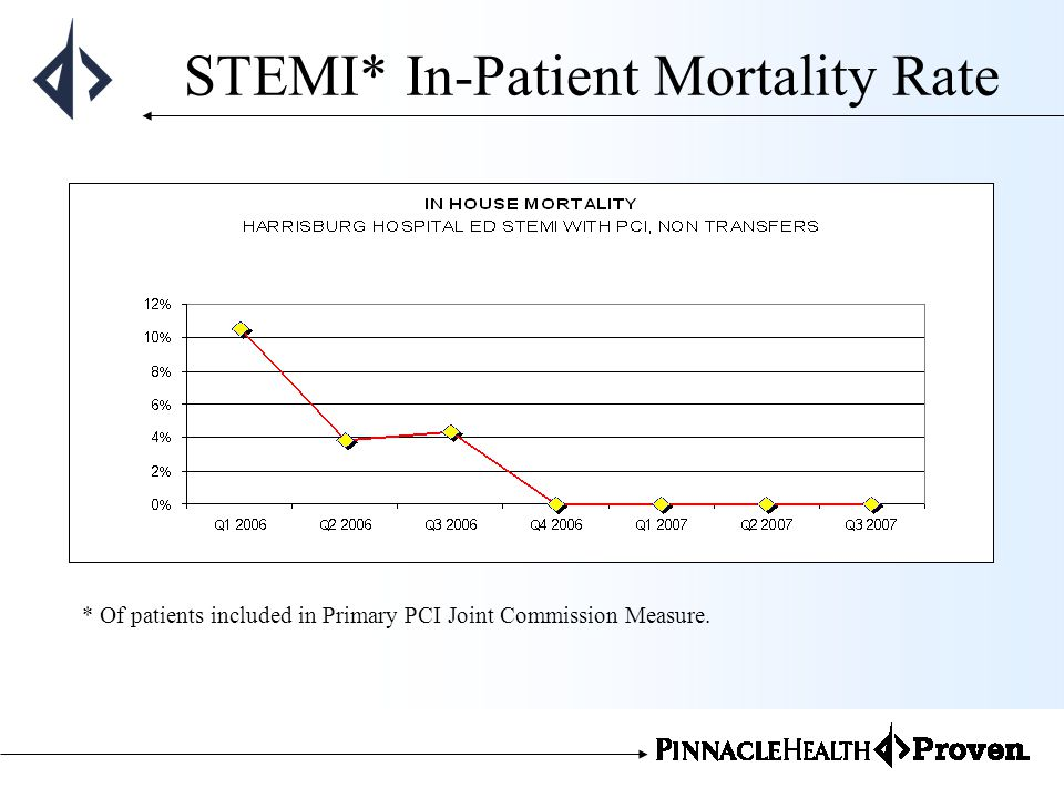 STEMI* In-Patient Mortality Rate * Of patients included in Primary PCI Joint Commission Measure.