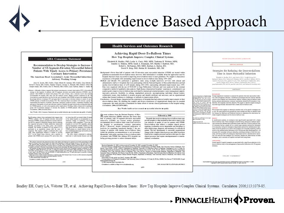 Evidence Based Approach Bradley EH, Curry LA, Webster TR, et al. Achieving Rapid Door-to-Balloon Times: How Top Hospitals Improve Complex Clinical Sys