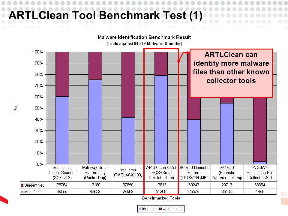 ARTLClean Tool Benchmark Test (1) ARTLClean can identify more malware files than other known collector tools