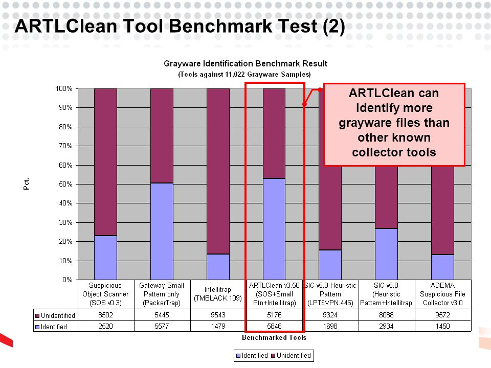 ARTLClean Tool Benchmark Test (2) ARTLClean can identify more grayware files than other known collector tools