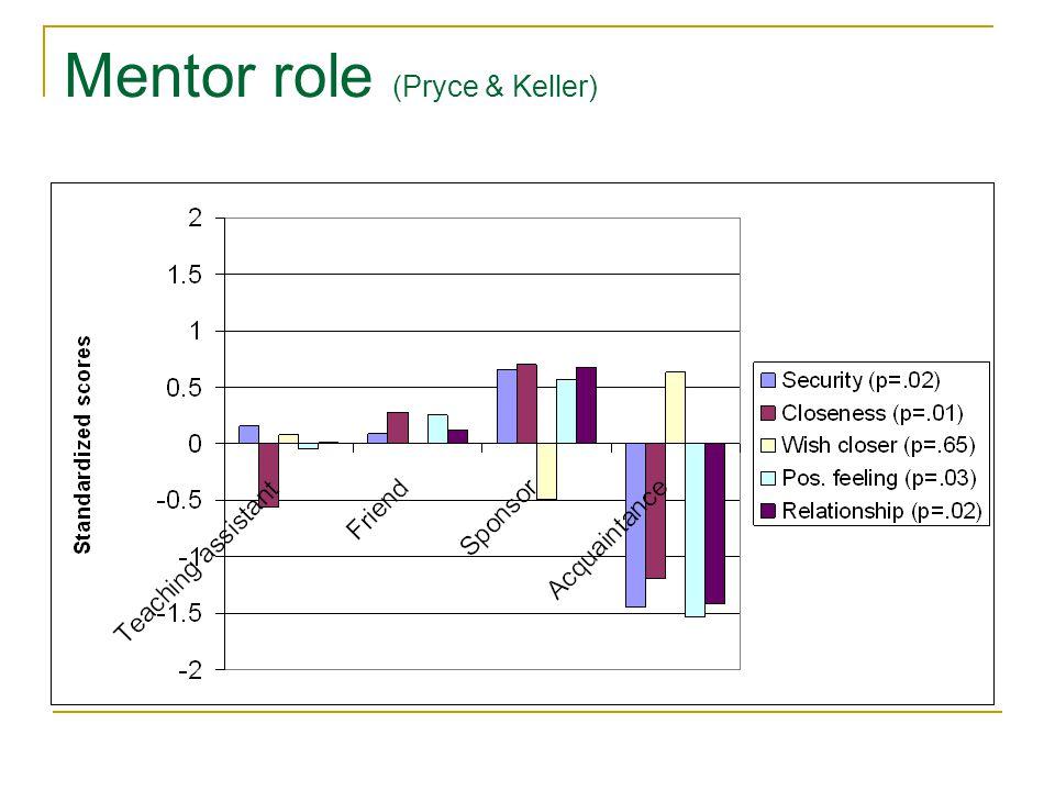 Mentor role (Pryce & Keller)