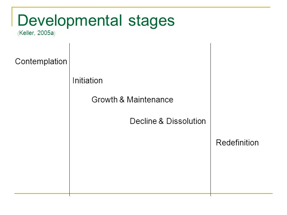 Developmental stages ( Keller, 2005a ) Contemplation Initiation Growth & Maintenance Decline & Dissolution Redefinition
