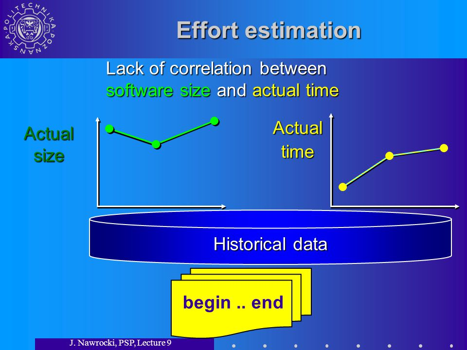 J. Nawrocki, PSP, Lecture 9 Effort estimation begin.. end Actualsize Actualtime Historical data Lack of correlation between software size and actual t