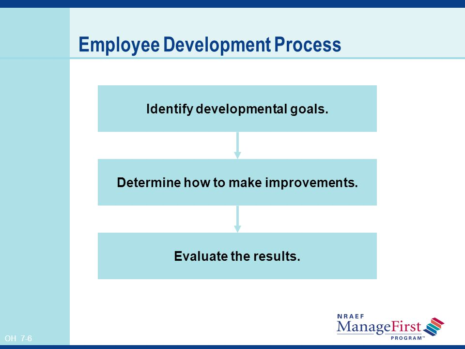OH 7-6 Employee Development Process Identify developmental goals. Determine how to make improvements. Evaluate the results.