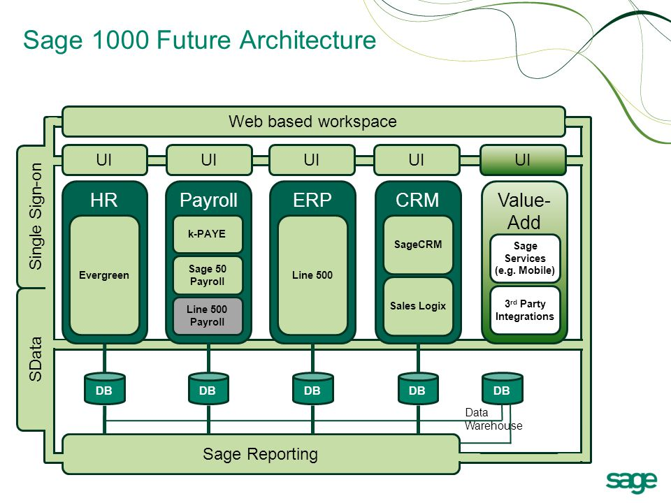 Sage 1000 Future Architecture Payroll ERP CRM k-PAYE Sage 50 Payroll Line 500 Payroll Line 500 SageCRM Sales Logix UI Web based workspace DB Sage Reporting Value- Add 3 rd Party Integrations DB Data Warehouse Sage Services (e.g.