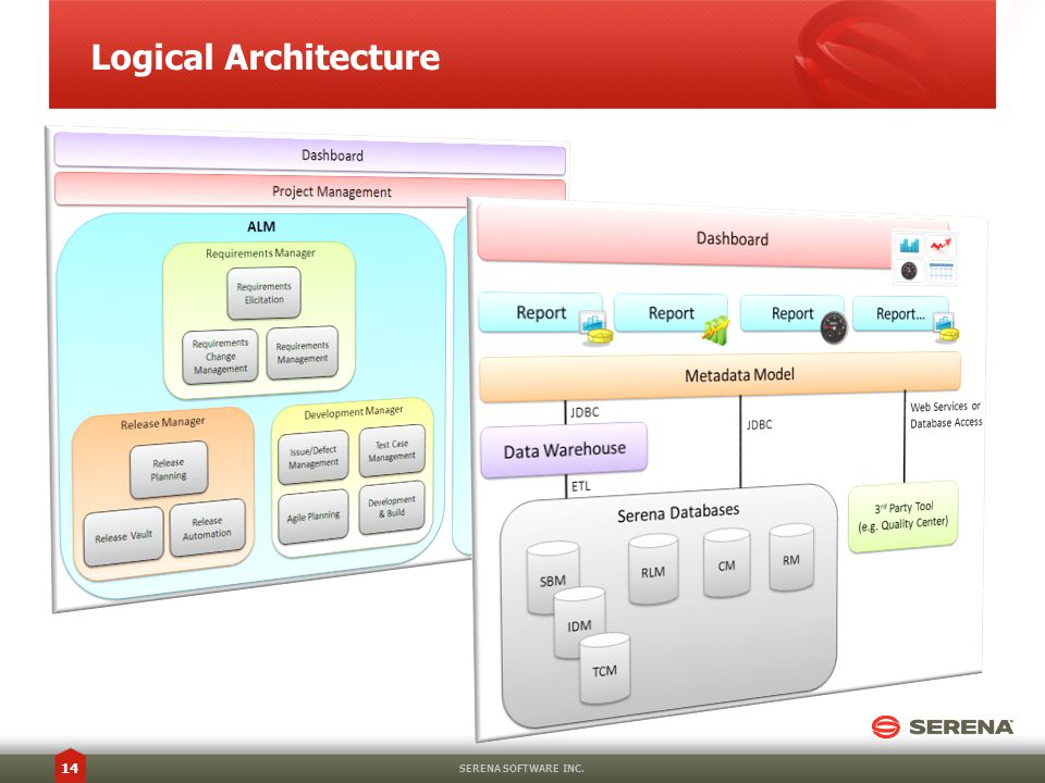 Logical Architecture SERENA SOFTWARE INC. 14