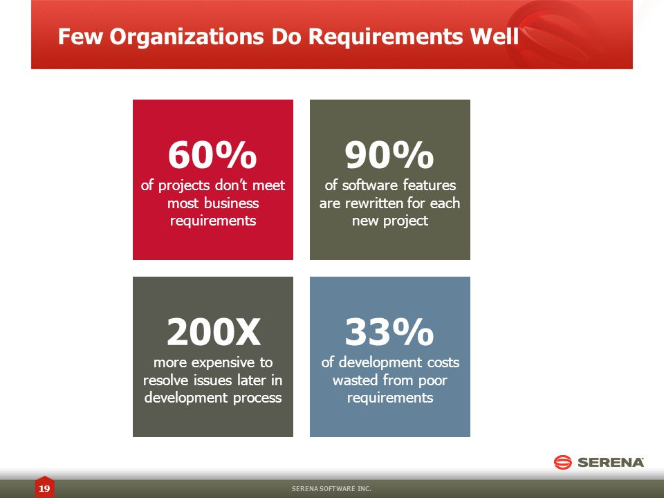 Few Organizations Do Requirements Well SERENA SOFTWARE INC.