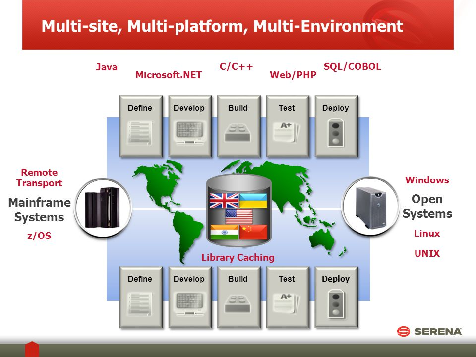 Multi-site, Multi-platform, Multi-Environment DefineDevelopBuildTest DefineDevelopBuildTestDeploy Open Systems Mainframe Systems Windows Linux UNIX z/OS Remote Transport Java C/C++ Microsoft.NETWeb/PHP SQL/COBOL Library Caching