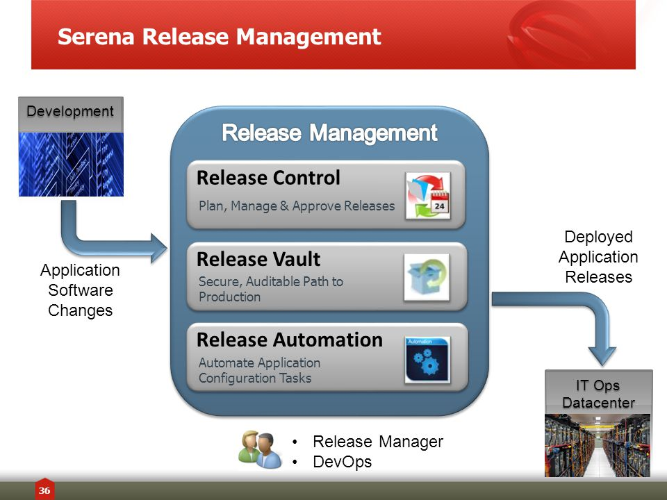 Serena Release Management 36 IT Ops Datacenter Development Release Control Release Automation Release Vault Application Software Changes Deployed Application Releases Release Manager DevOps Plan, Manage & Approve Releases Secure, Auditable Path to Production Automate Application Configuration Tasks