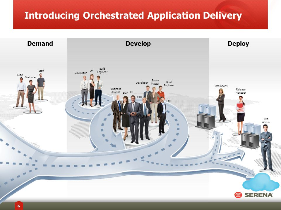 Introducing Orchestrated Application Delivery SERENA SOFTWARE INC.