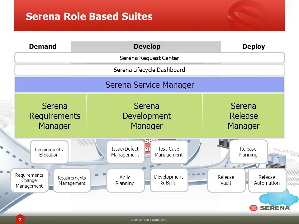 Serena Role Based Suites SERENA SOFTWARE INC.