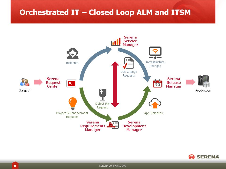 Orchestrated IT – Closed Loop ALM and ITSM SERENA SOFTWARE INC.