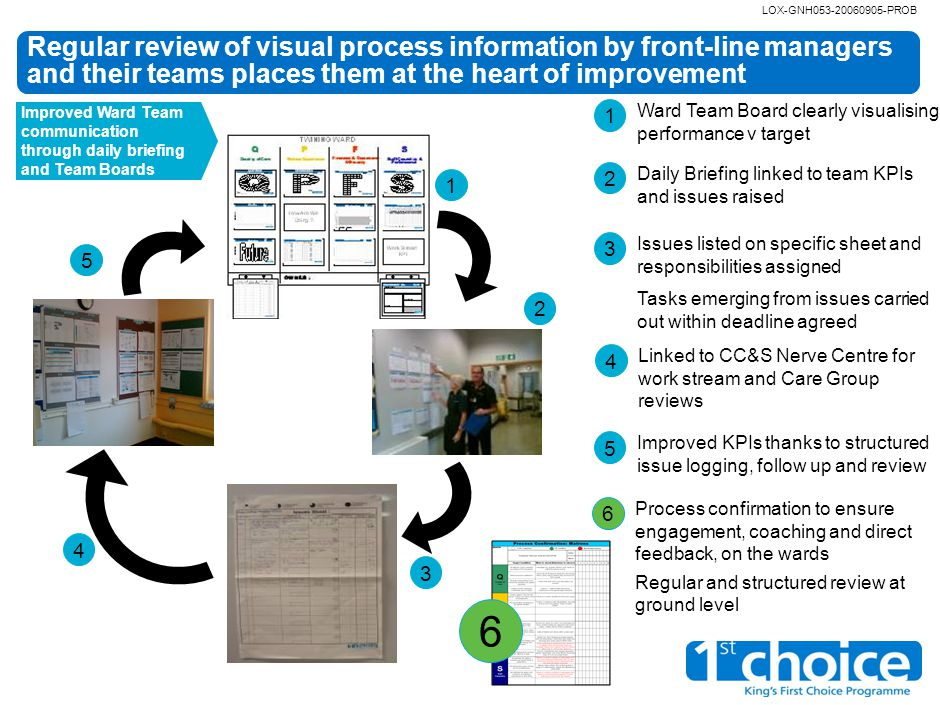 LOX-GNH053-20060905-PROB Regular review of visual process information by front-line managers and their teams places them at the heart of improvement 1 Ward Team Board clearly visualising performance v target 2 Daily Briefing linked to team KPIs and issues raised 3 Issues listed on specific sheet and responsibilities assigned Tasks emerging from issues carried out within deadline agreed 5 Improved KPIs thanks to structured issue logging, follow up and review 12 344 Linked to CC&S Nerve Centre for work stream and Care Group reviews 5 Improved Ward Team communication through daily briefing and Team Boards 6 Process confirmation to ensure engagement, coaching and direct feedback, on the wards Regular and structured review at ground level 6