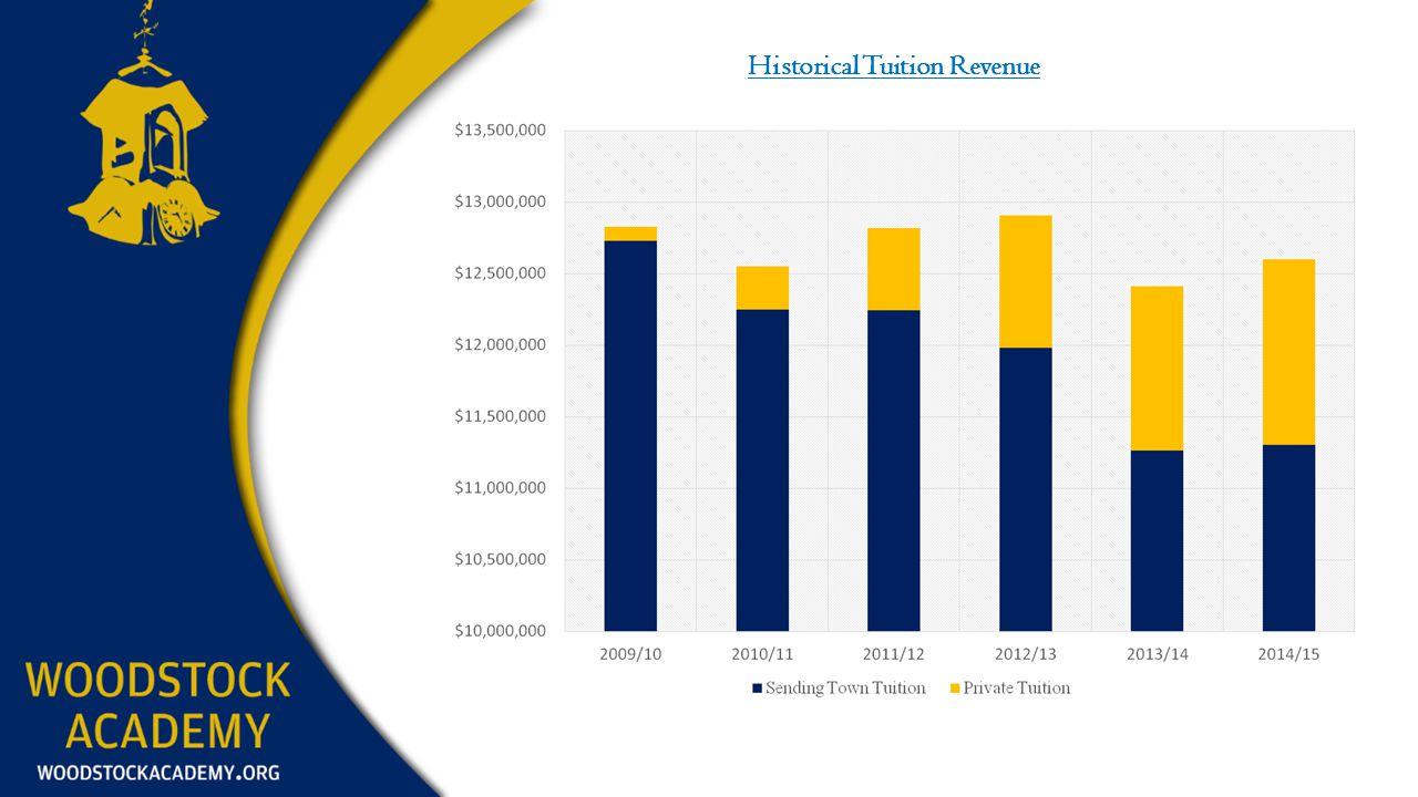 Historical Tuition Revenue