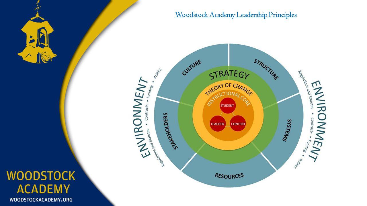 Woodstock Academy Leadership Principles
