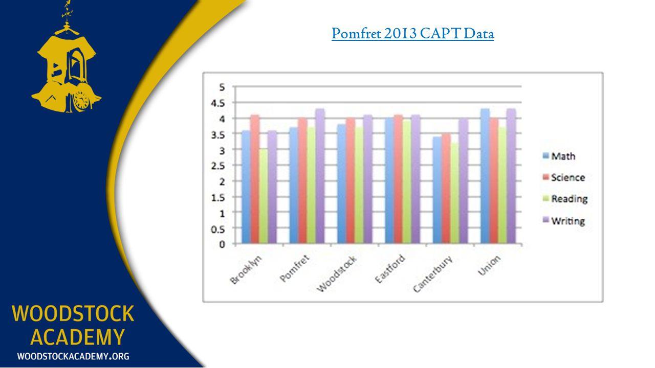 Pomfret 2013 CAPT Data