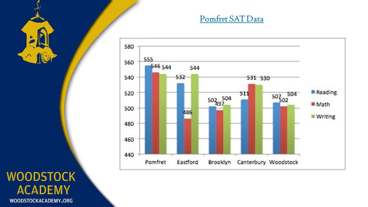 Pomfret SAT Data