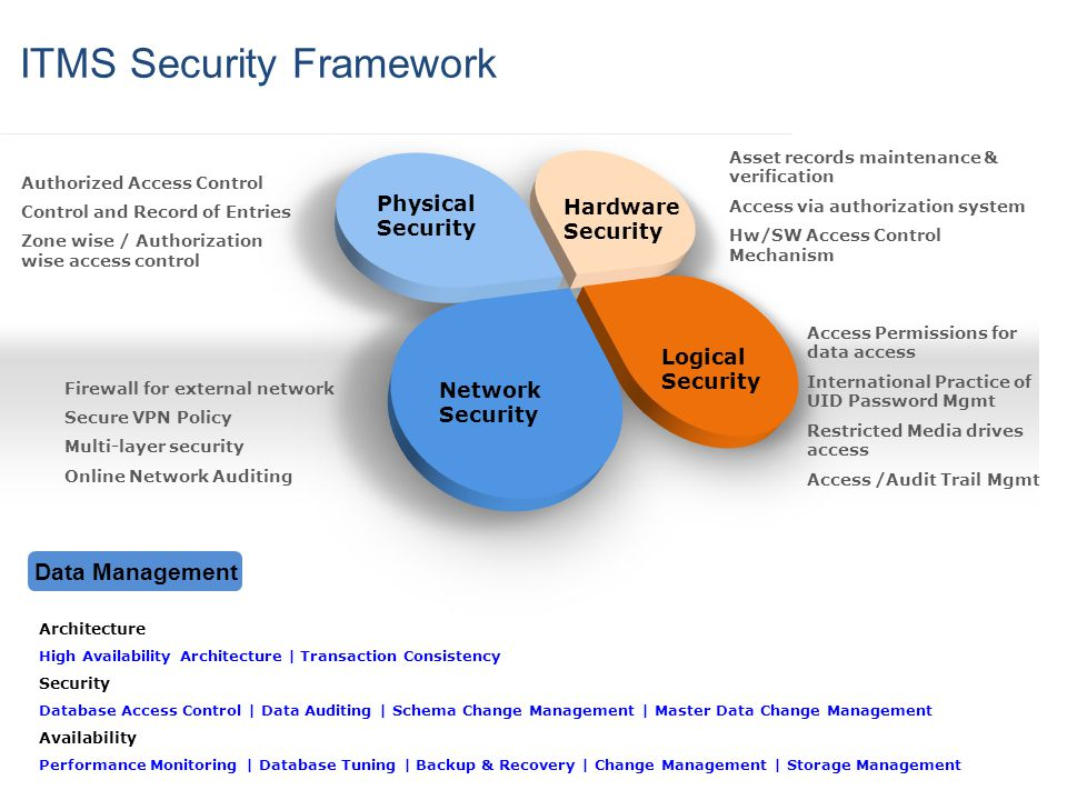 Authorized Access Control Control and Record of Entries Zone wise / Authorization wise access control Hardware Security Firewall for external network