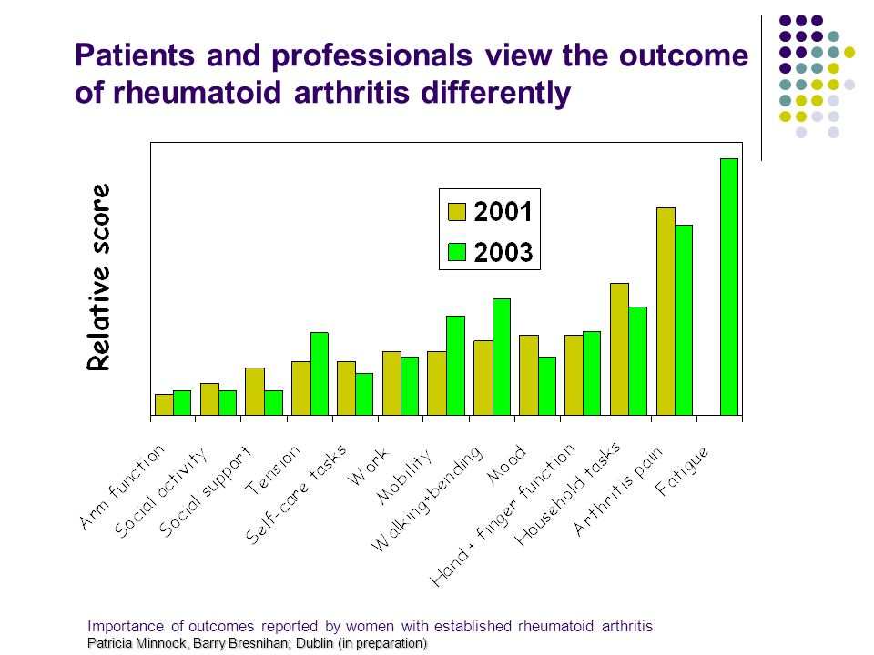 Patricia Minnock, Barry Bresnihan; Dublin (in preparation) Importance of outcomes reported by women with established rheumatoid arthritis Patricia Minnock, Barry Bresnihan; Dublin (in preparation) Patients and professionals view the outcome of rheumatoid arthritis differently