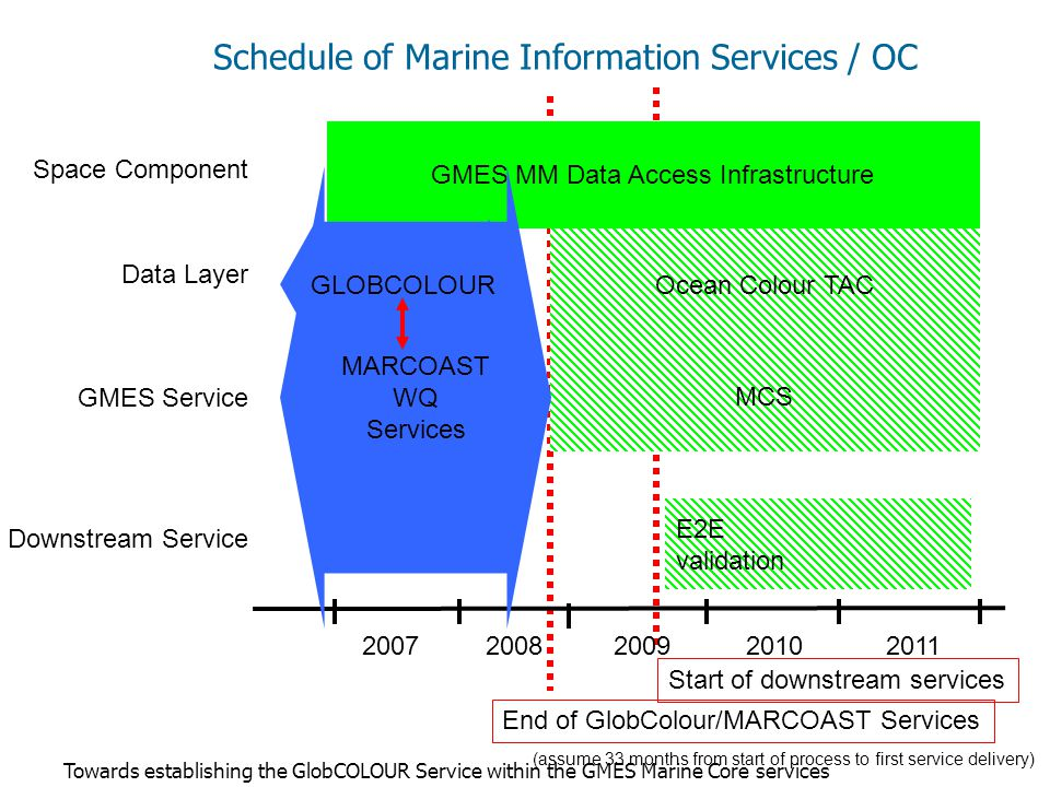Towards establishing the GlobCOLOUR Service within the GMES Marine Core services GMES MM Data Access Infrastructure Ocean Colour TAC MCS E2E validation Space Component Data Layer GMES Service Downstream Service 20072008200920102011 End of GlobColour/MARCOAST Services (assume 33 months from start of process to first service delivery) Start of downstream services Schedule of Marine Information Services / OC MARCOAST WQ Services GLOBCOLOUR