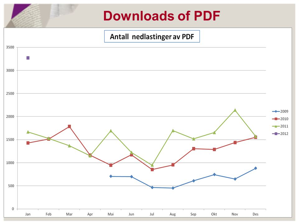 Downloads of PDF
