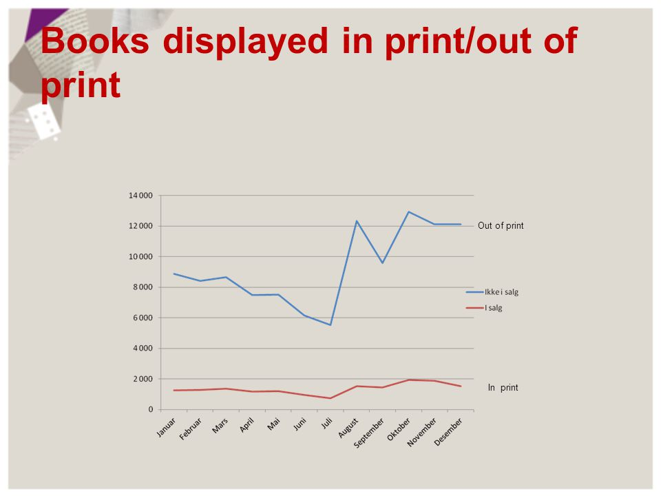 Books displayed in print/out of print Out of print In print