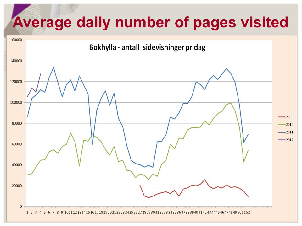 Average daily number of pages visited