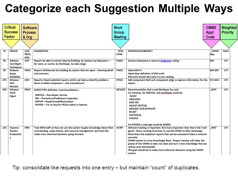 Categorize each Suggestion Multiple Ways Tip: consolidate like requests into one entry – but maintain count of duplicates.