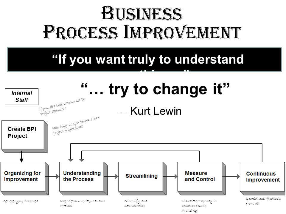 If you want truly to understand something… … try to change it ---- Kurt Lewin B usiness P rocess I mprovement Create BPI Project Internal Staff Get everyone involvedInterviews – horizontal and vertical Simplify and Standardize Visualize the way it could be; KPI ; Auditing Continuous feedback from all If you did this who would be Project Sponsor.