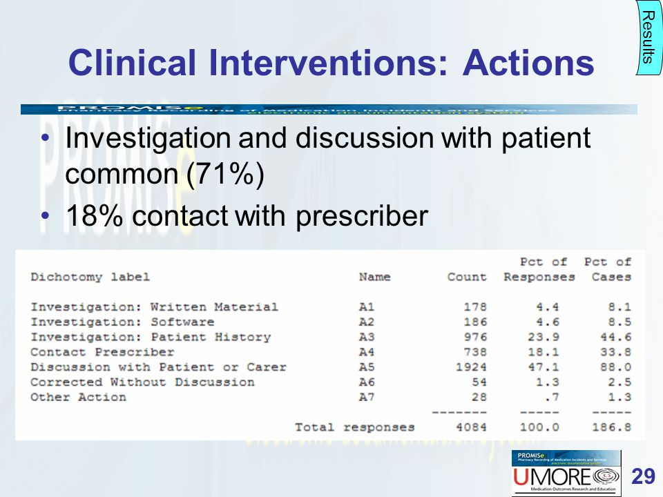 29 Clinical Interventions: Actions Results Investigation and discussion with patient common (71%) 18% contact with prescriber