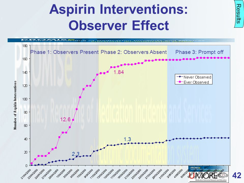 42 Aspirin Interventions: Observer Effect Phase 1: Observers PresentPhase 2: Observers Absent 12.6 1.84 2.3 1.3 Phase 3: Prompt off Results