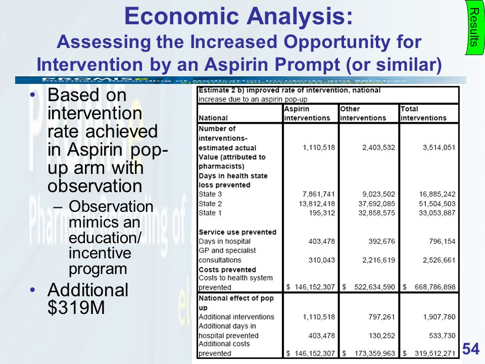 54 Economic Analysis: Assessing the Increased Opportunity for Intervention by an Aspirin Prompt (or similar) Results Based on intervention rate achieved in Aspirin pop- up arm with observation –Observation mimics an education/ incentive program Additional $319M