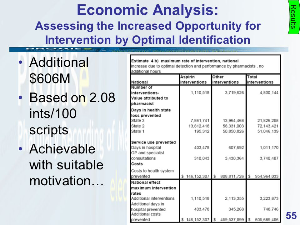 55 Economic Analysis: Assessing the Increased Opportunity for Intervention by Optimal Identification Results Additional $606M Based on 2.08 ints/100 scripts Achievable with suitable motivation…