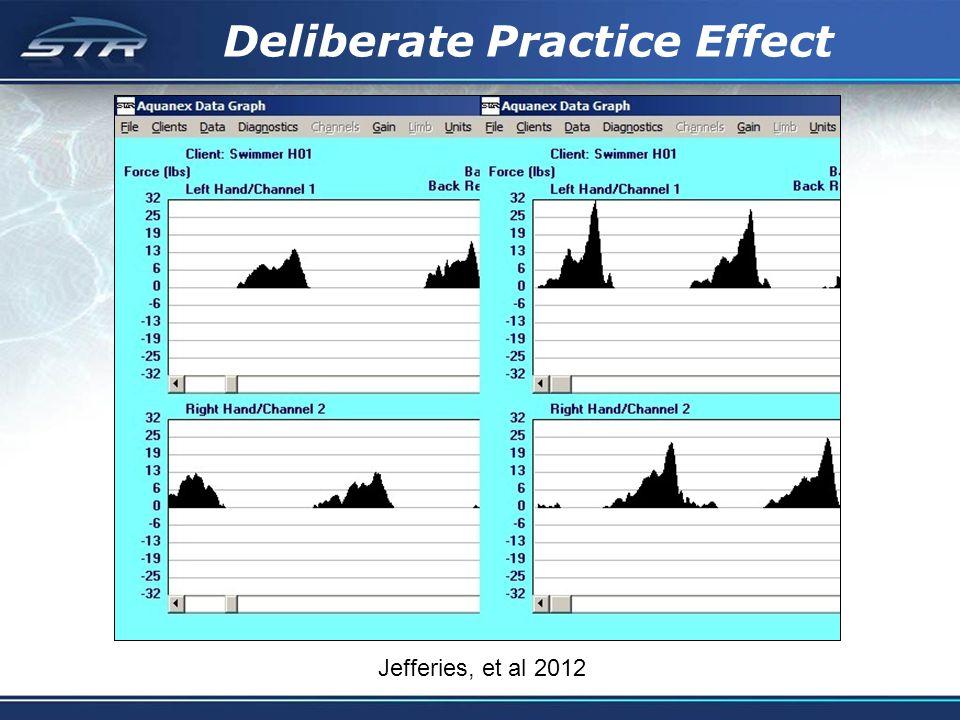 Deliberate Practice Effect Jefferies, et al 2012