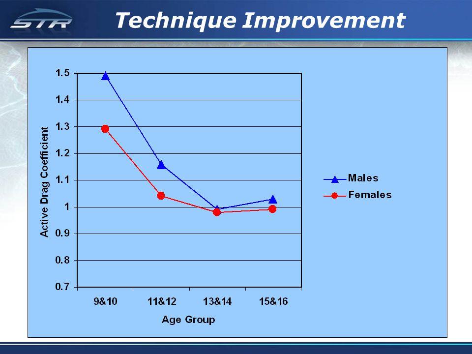 Technique Improvement