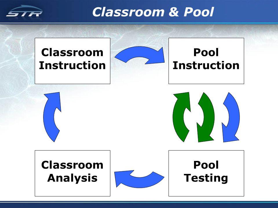 Classroom & Pool Classroom Instruction Pool Instruction Pool Testing Classroom Analysis
